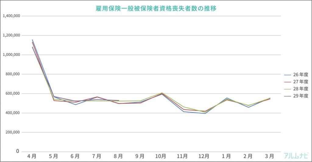 「雇用保険資格喪失者数(一般被保険者)(平成8年4月~)」をもとにアルムナビ編集部にて作成