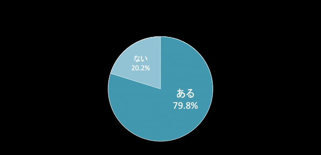 辞め方が原因で、退職者への印象が悪くなってしまったことはありますか?のグラフ