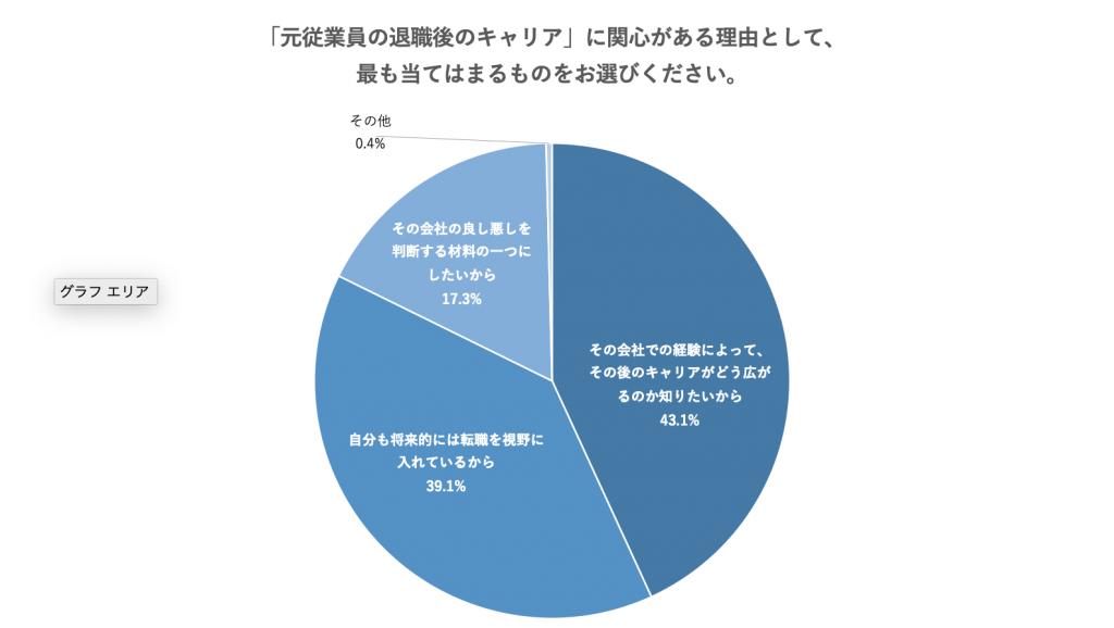 「元従業員の退職後のキャリア」に関心がある理由で最も多かったのは「その会社での経験によって、その後のキャリアがどう広がるのか知りたいから(43.1%)」