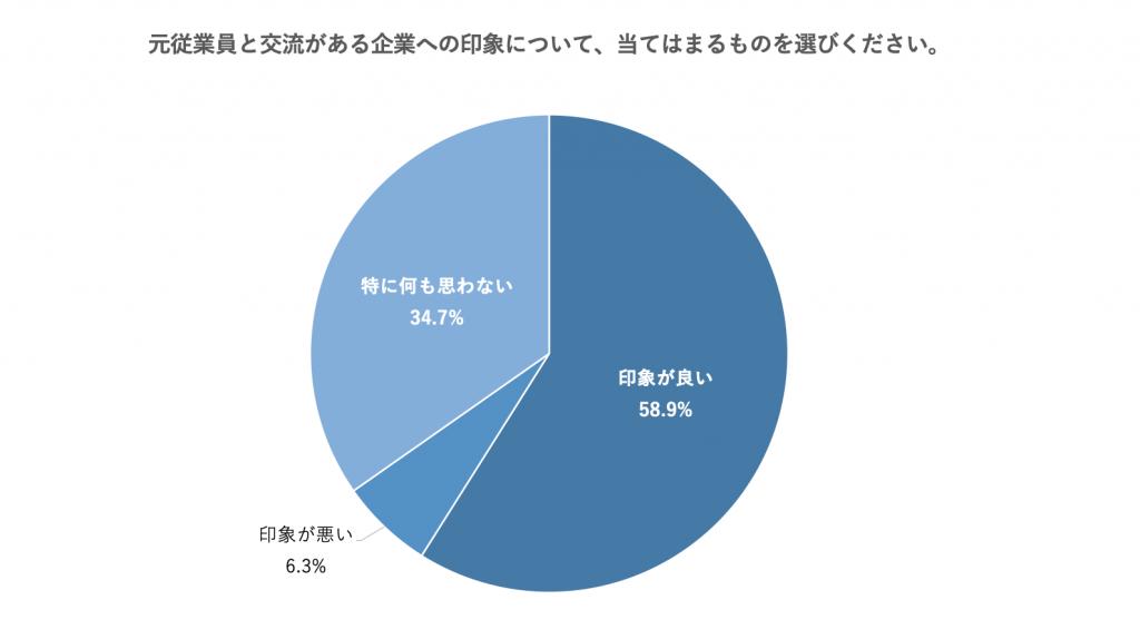 「元従業員と交流がある会社」に対し、「印象が良い」と答えた人は約6割